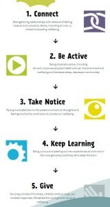 5 ways to wellbeing in schools